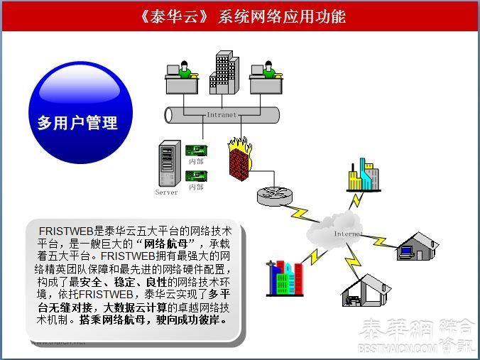 泰华云是构成了平台与平台之间横向性、线上线下纵向性的全交叉互通联动机制,是多平台全媒体与实时O2O商业云