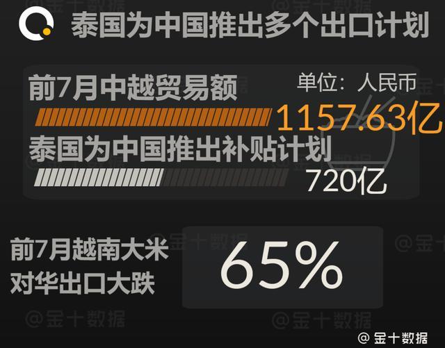 对华出口1157亿,泰国为中国推出多个计划,越南却做出意外举动?